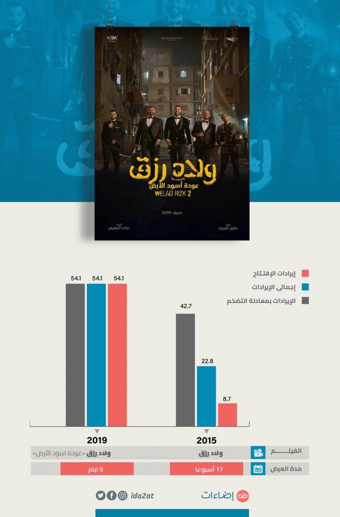 إيرادات فيلم ولاد رزق 2