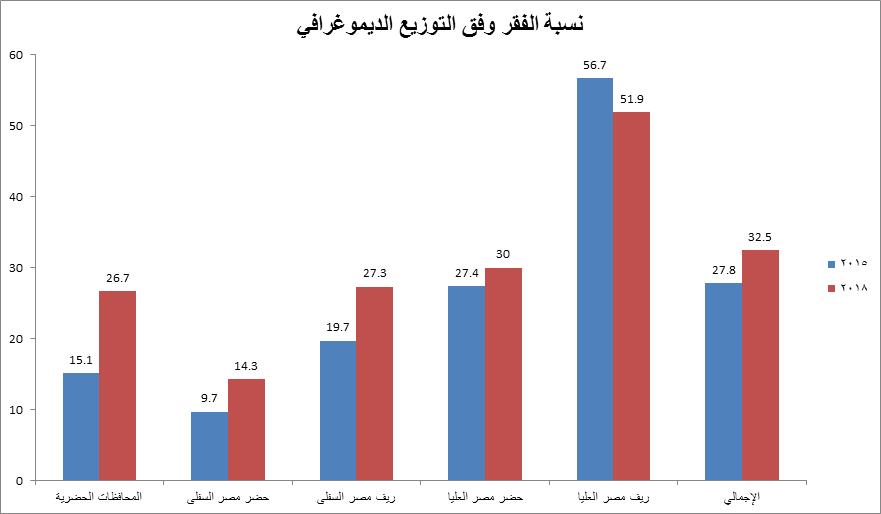 الاقتصاد المصري فقر