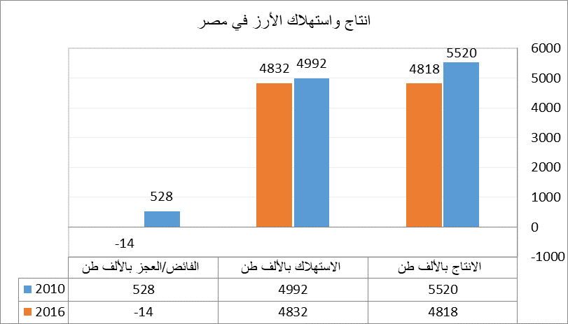 انتاج واستهلاك الأرز في مصر