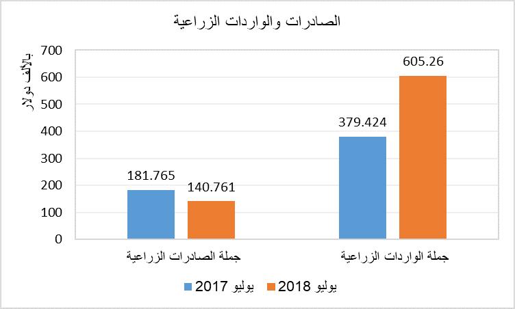 صادرات وواردات مصر الزراعية