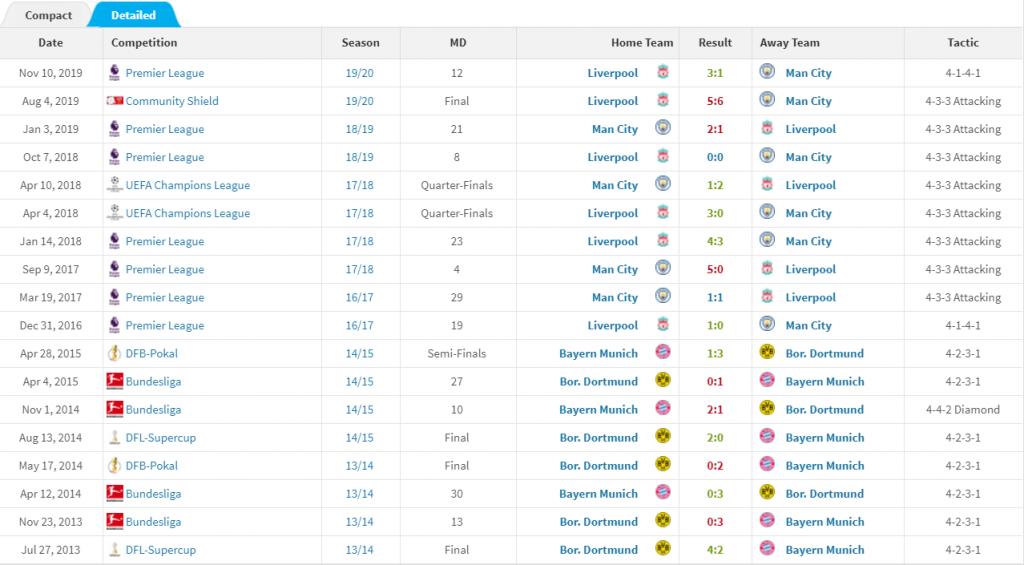 سجل مواجهات كلوب ضد جوارديولا حتى منتصف موسم 2019/2020