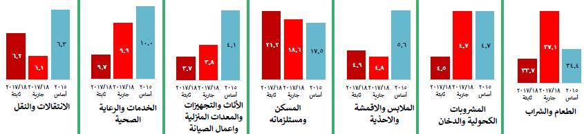 بنود الإنفاق المختلفة وفقا للأسعار الجارية والثابتة في 2017/2018 ومقارنتها بالإنفاق في 2015
