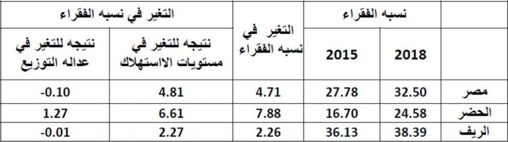 التغير في نسبة الفقر في مصر نتيجة للتغير في الاستهلاك وعدالة التوزيع في الحضر والريف