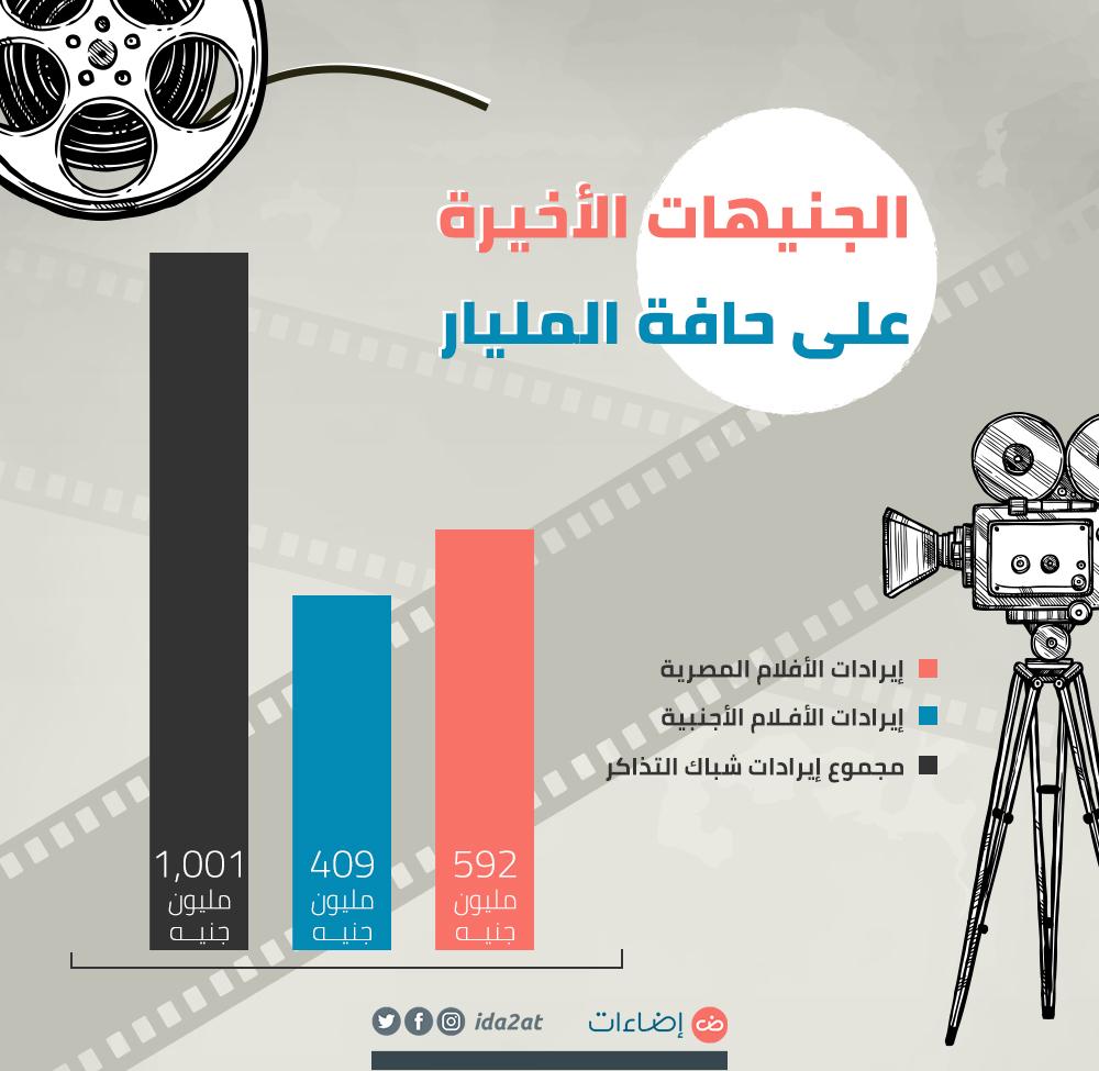 الجنيهات الأخيرة سينما مصرية 2019 شباك التذاكر
