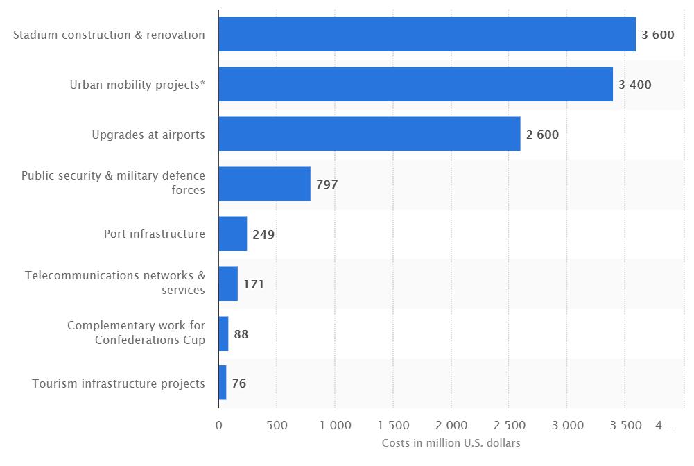 توزيع الأموال التي أنفقتها البرازيل بالدولار الأمريكي