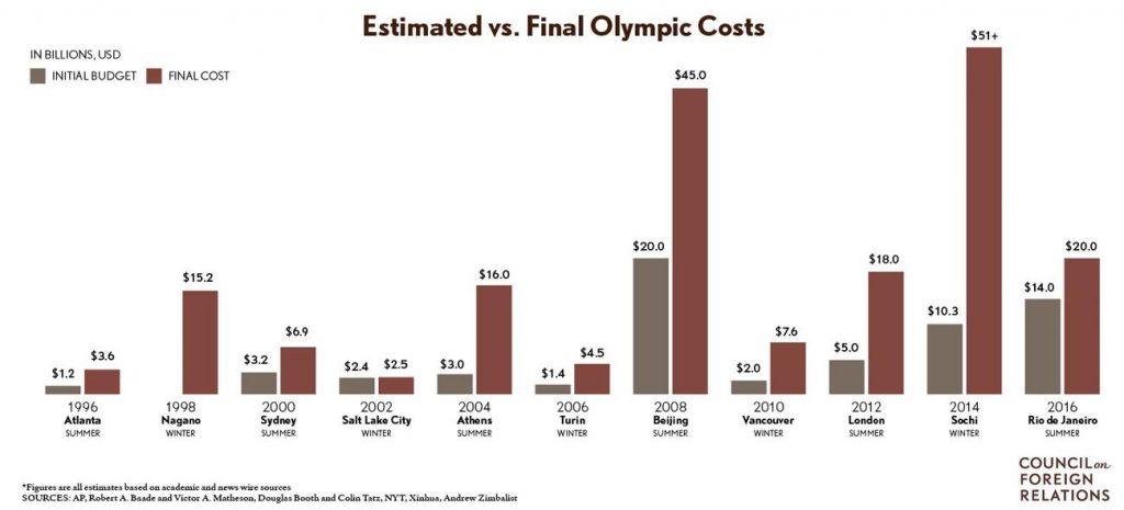 رسم بياني يوضح تكاليف استضافة الدورات الأولمبية من 1996 حتى 2016
