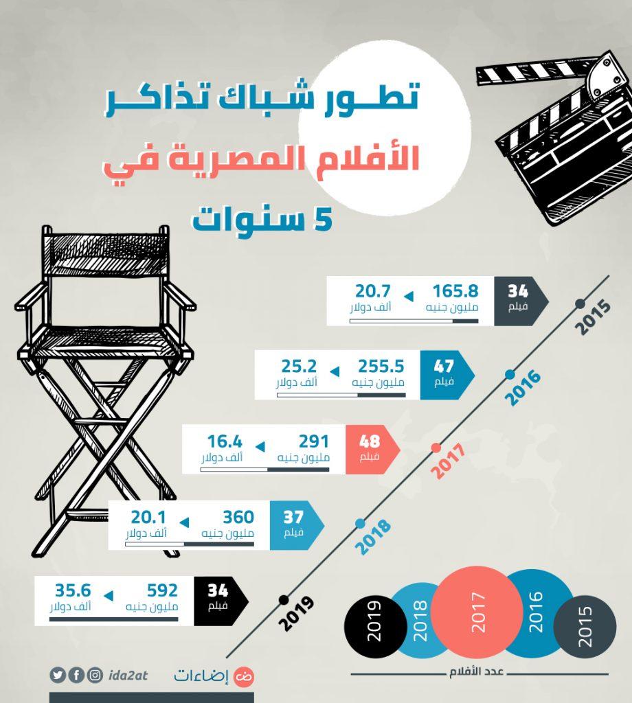 الأفلام المصرية شباك التذاكر 2019 سينما