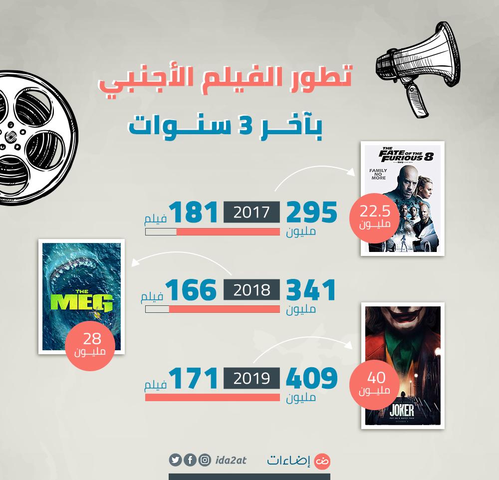 تطور الفيلم الأجنبي بآخر 3 سنوات مصر سينما