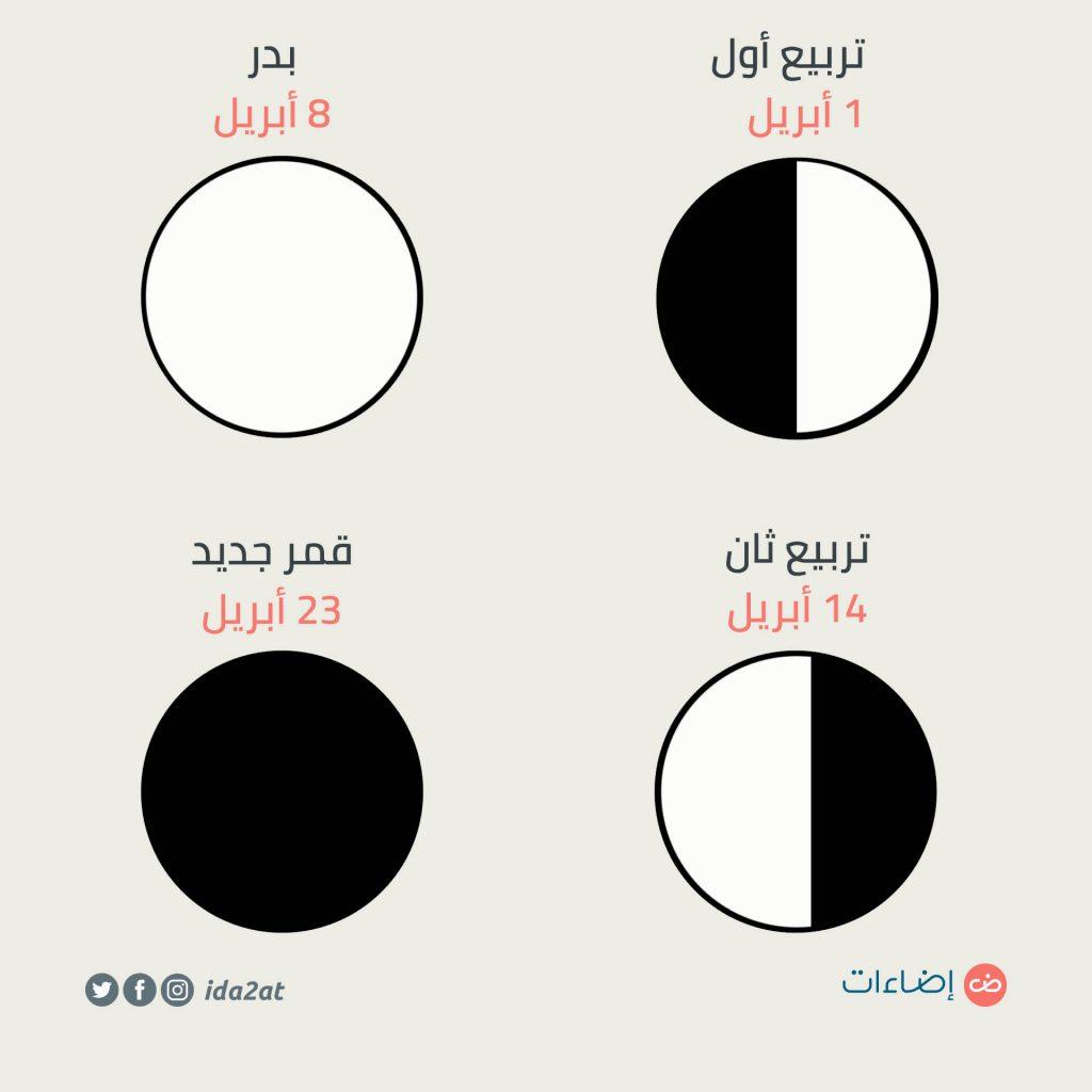 سماء الليل علامات تلسكوبية شهر أبريل قمر جديد