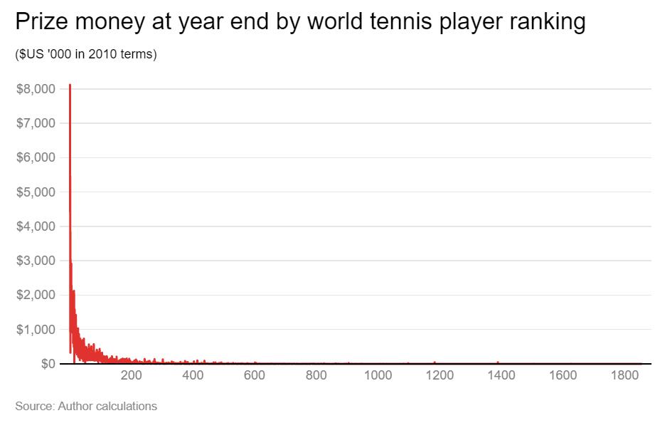 الجوائز المالية لكل لاعب تنس في العام الواحد وفقًا لتصنيفه في الإتحاد الدولي للعبة/ المصدر: theconversation