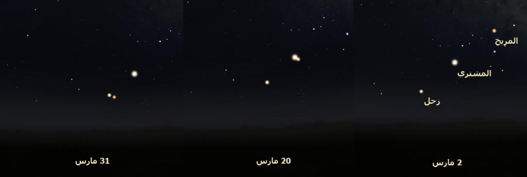 تراجع المريخ في شهر مارس فلك سماء الليل السماء الليلة