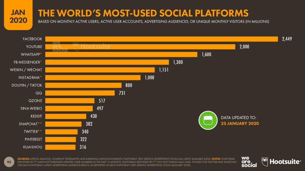 أكثر المنصات الاجتماعية استخدامًا في العالم يناير 2020