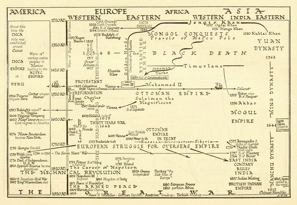 رسم تخطيطي من «موجز تاريخ العالم» (1921)، يظهر صعود أوروبا، و«الثورة الميكانيكية» التي أدت إلى «الحرب العظمى»، المذكورة بحروف ضخمة بالجزء السفلي