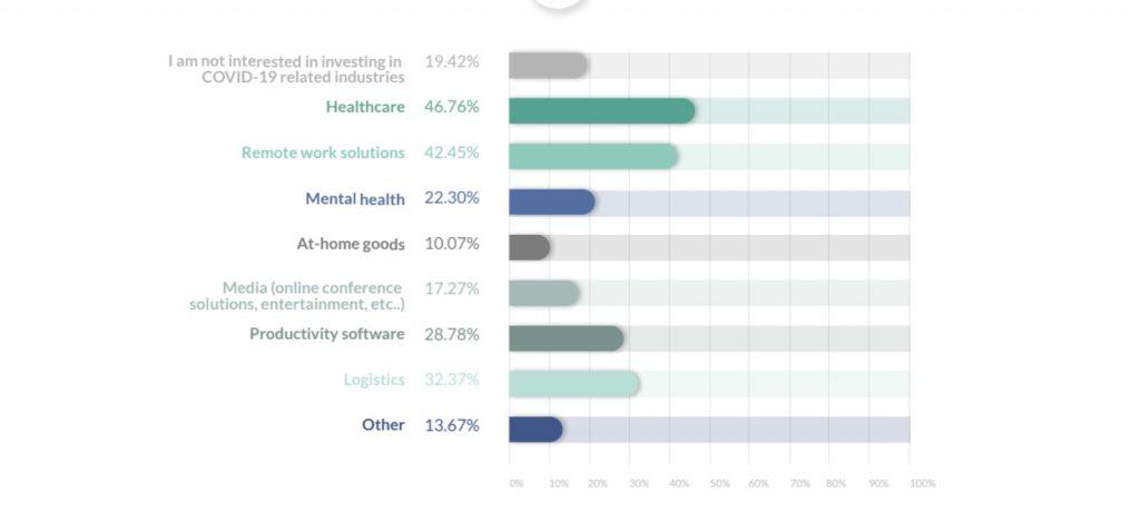 المجالات التي يرغب المستثمرون عالمياً في الاستثمار فيها في الفترة الحالية
