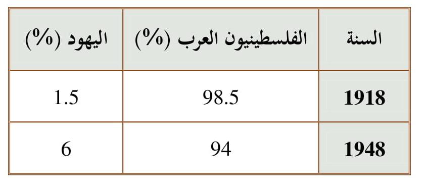 تطور نسبة ملكية الأراضي في فلسطين تحت الاحتلال البريطاني