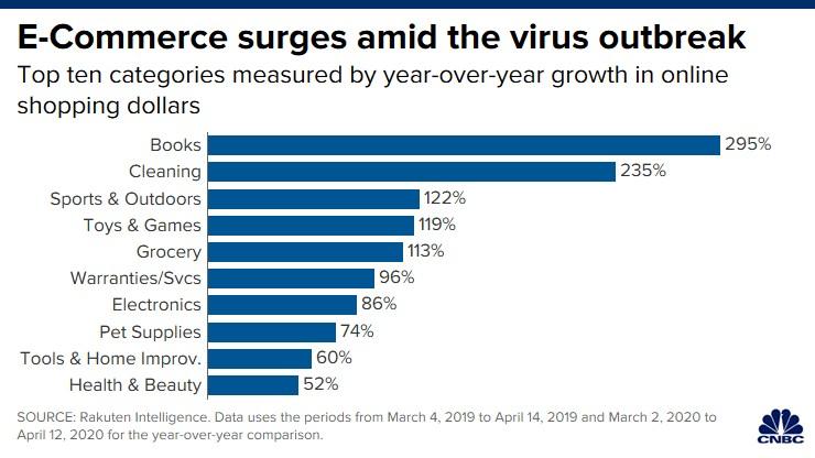 ارتفاع التجارة الإلكترونية وسط انتشار الفيروس