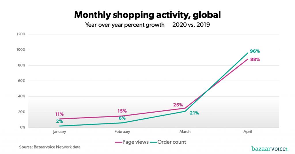 معدل نمو زيارات صفحات الأسواق الإلكترونية وعدد طلبات الشراء عالمياً - المصدر: bazaarvoice