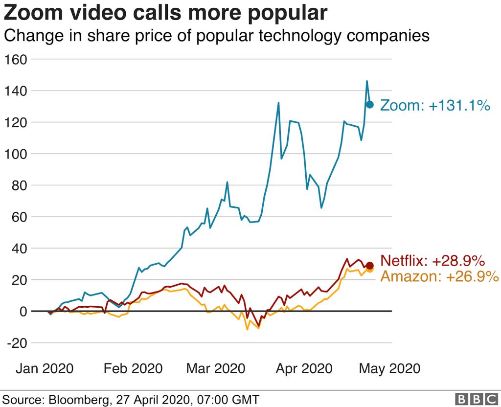 معدل نمو أسهم أمازون ونتفلكس وزووم منذ بداية 2020 - المصدر: Bloomberg