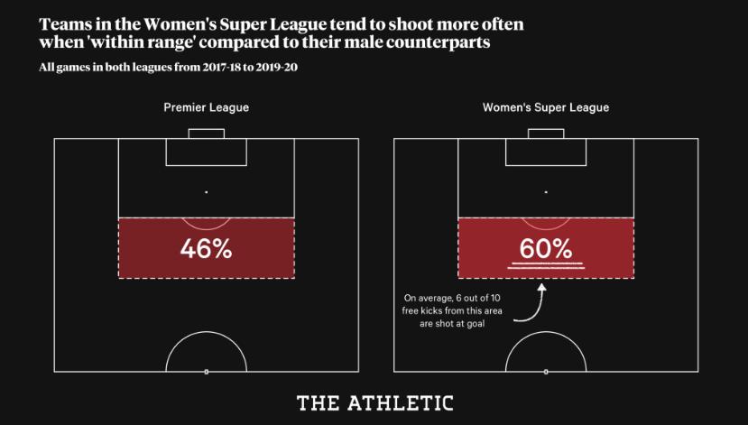 مقارنة بين نسبة عدد الضربات الثابتة المسددة مباشرة للمرمى، بين الرجال والسيدات في الدوري الإنجليزي