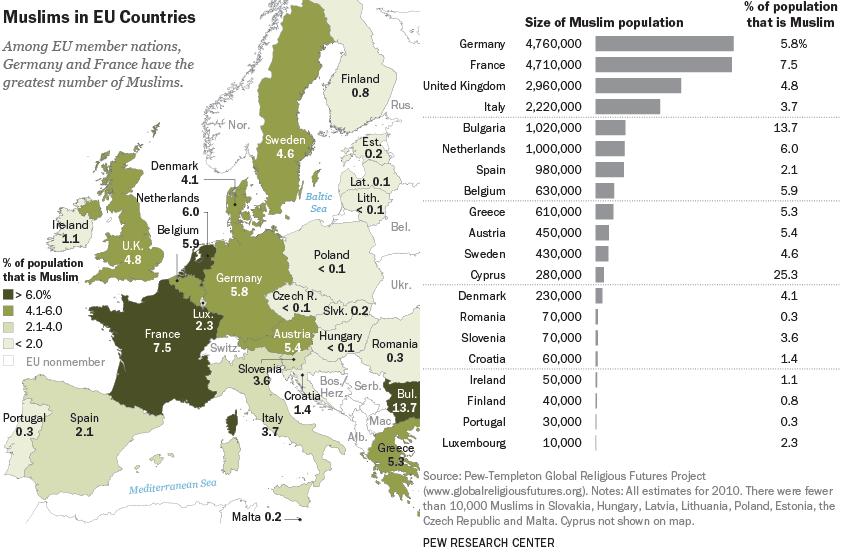 إحصائيات السكان المسلمين في الاتحاد الأوروبي لعام 2010