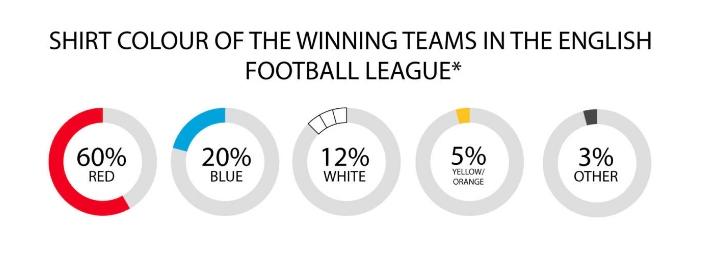 رياضة، كرة قدم، الدوري الإنجليزي، أرسنال، ليفربول، مانشستر يونايتد، اللون الأحمر