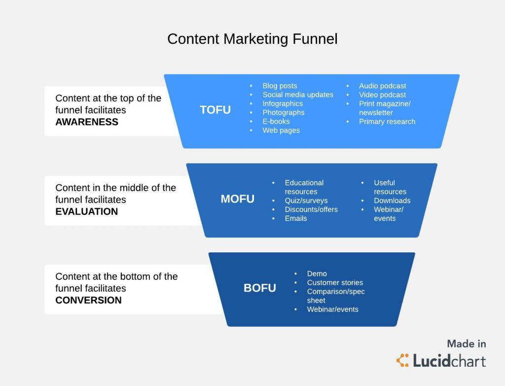 قمع صناعة المحتوى التسويقي