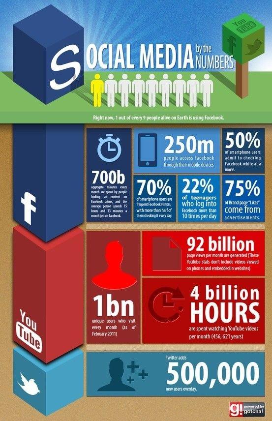 مقارنة بين أشكال المحتوى وأعدادها على وسائل التواصل الإجتماعي