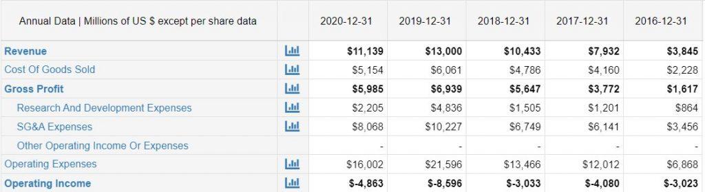 جدول بياني يوضح الخسارة في العمليات لشركة أوبر، منذ 2016 حتى 2020
