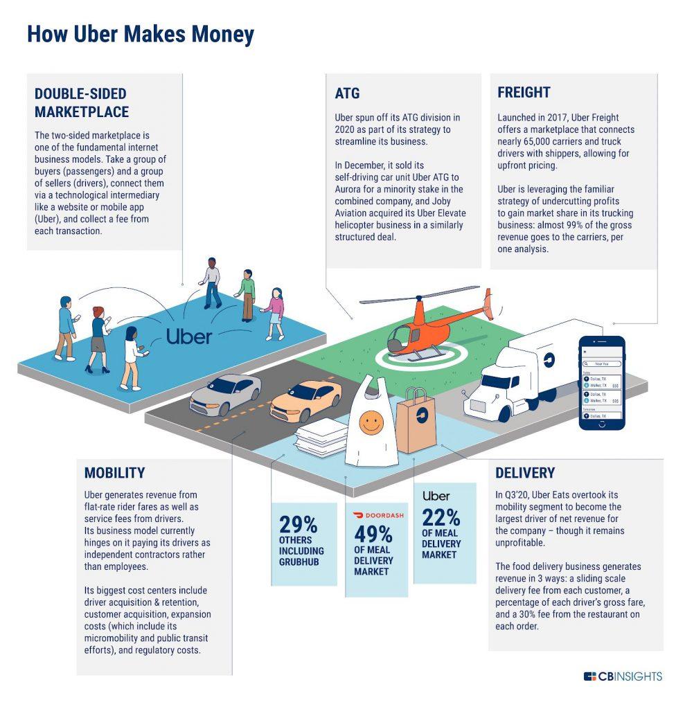 كيف تحقق أوبر الأموال