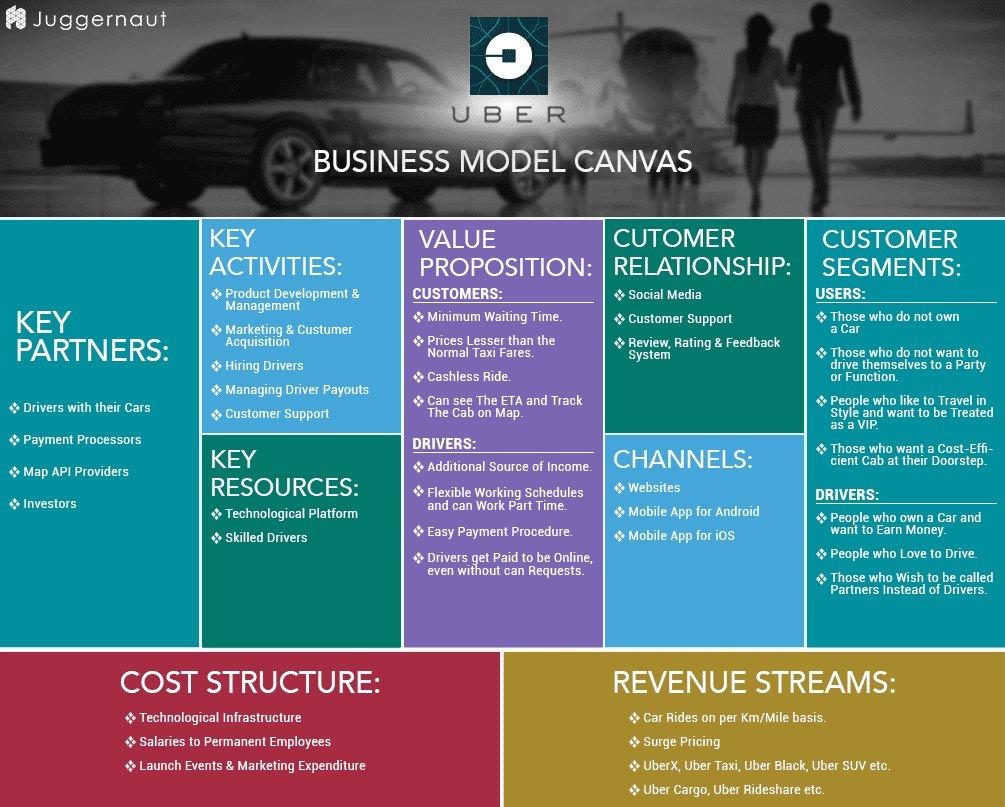 مخطط نموذج العمل التجاري لشركة أوبر