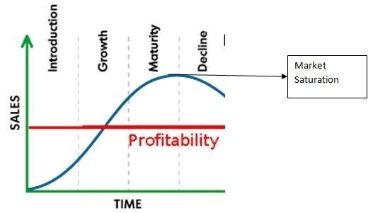 مراحل دورة حياة المنتج الأربعة