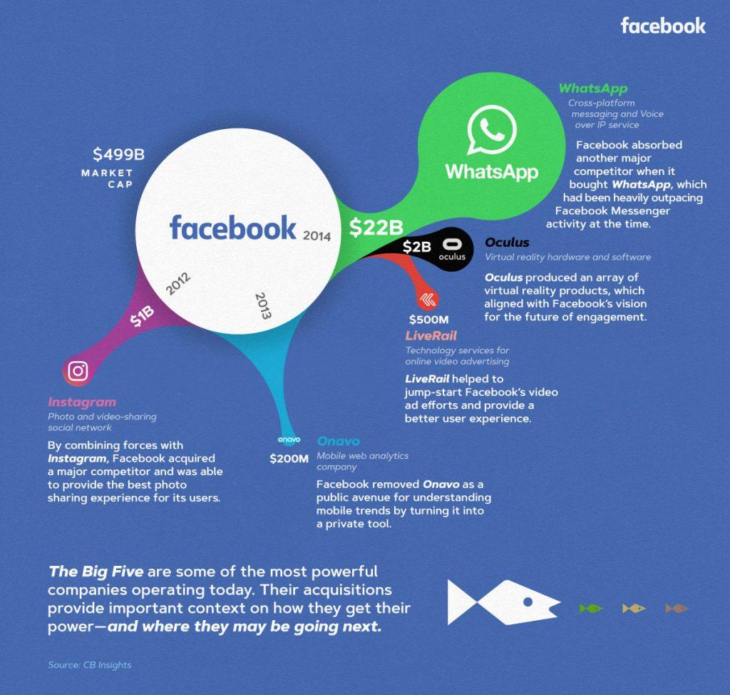 استحواذات فيسبوك