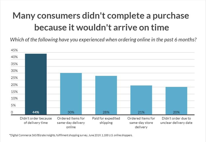 أسباب العملاء لعدم الشراء أونلاين