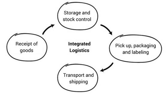 دورة اللوجستيات الكاملة للمنتج
