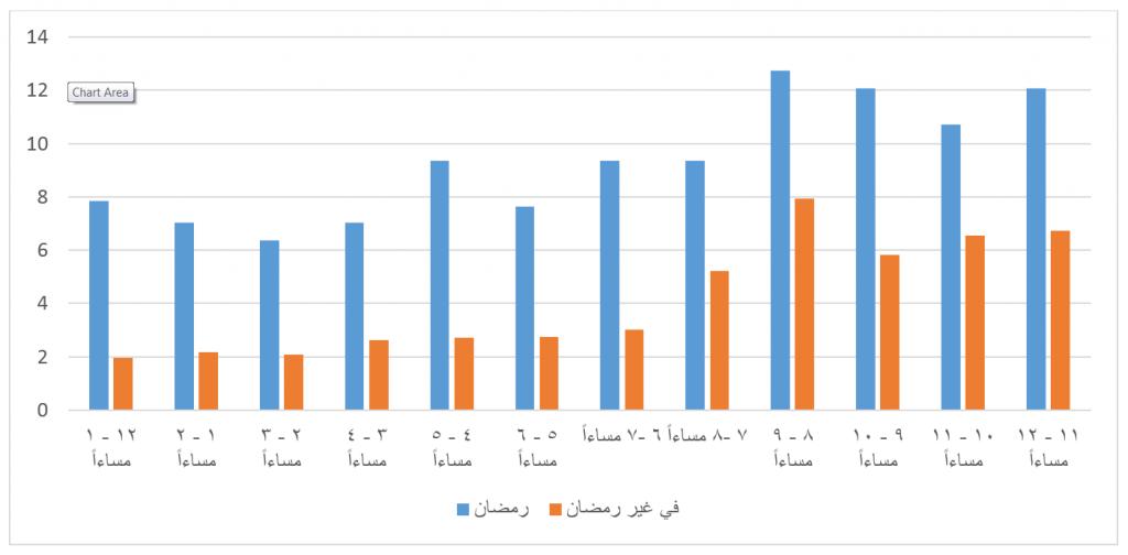 تكلفة 30 ثانية إعلان في الشرق الأوسط وشمال إفريقيا