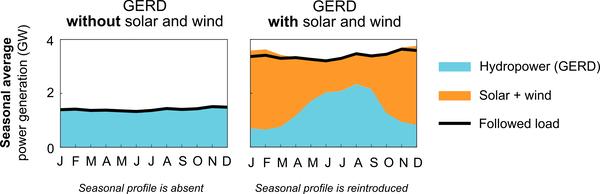 سد النهضة بالطاقة الشمسية والرياح وبدونهم