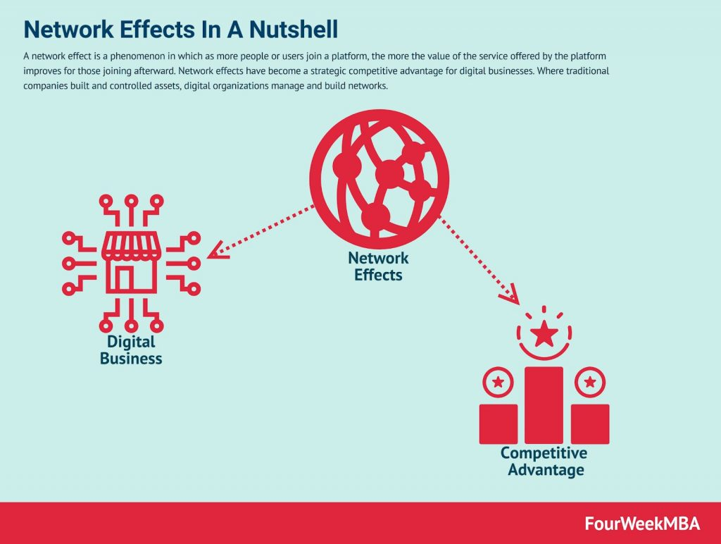 تأثيرات الشبكة