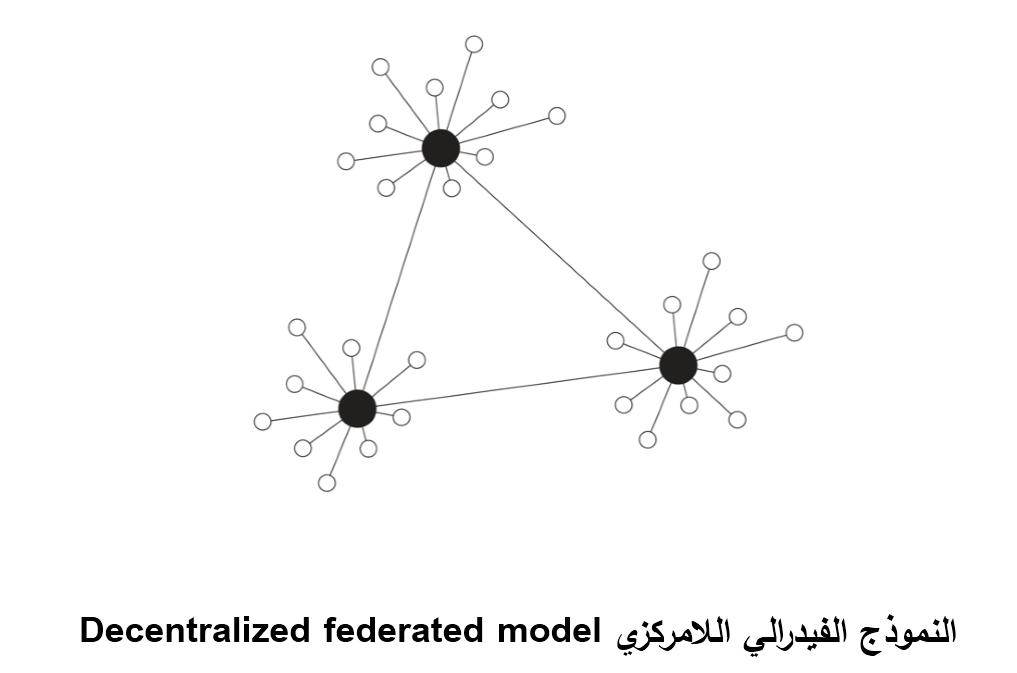 النموذج الفيدرالي اللامركزي