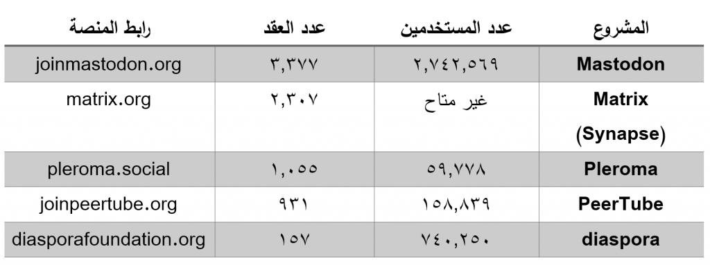 نماذج لبعض المشاريع المبنية وفق النموذج الفدرالي اللامركزي
